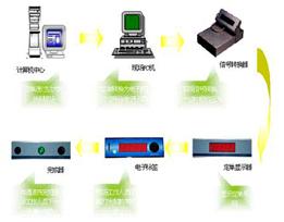 计算机辅助拣liao系统