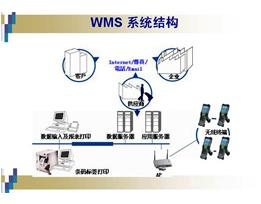 WMS仓ku管理系统