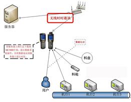 SMT机台上liaofang呆解决方案