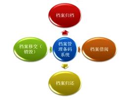 档案管理tiao码解决方案