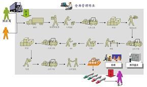 成pin仓kutiao码解决方案