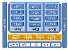 PDA仓ku管理应用方案