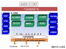 手机包zhuang追溯系统应用方案