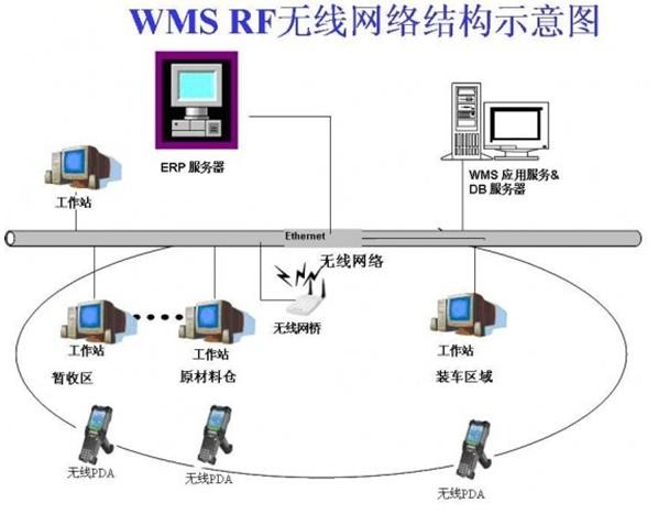 移动仓库管li系统(WMS)